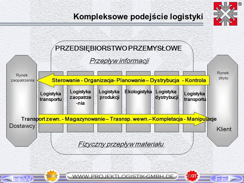 rozszerzona funkcja gospodarki magazynowej i transportu zorientowana na przepływ funkcja przekrojowa zorientowane na przepływ zarządzanie przedsiębiorstwem system efektywnościowy przedsiębiorstwa zorientowanego na przepływ Podstawowe koncepcje logistyki