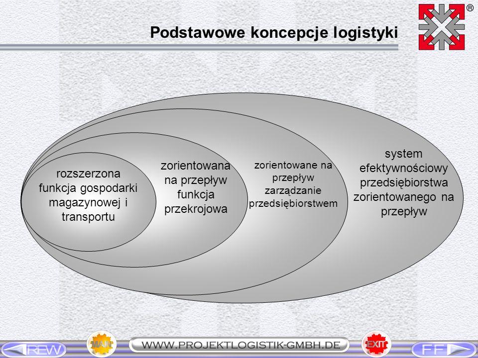 Jakość usługi logistycznej = 100% Przepływ materiałów = 80% Przepływ informacji = 20% Realizacja (wykonanie) zlecenia logistycznego = 35% - właściwy artykuł = 30% - we właściwej ilości = 20% - we właściwym czasie = 20% - we właściwym miejscu = 20% - po właściwych ( minialnych ) kosztach = 10% Zapewnienie jakości produkcji = 15% Realizacja usług dodatkowych = 10% Stopień gotowości do wykonania dostawy = 10% Czas dostawy = 7% Gwarancja sprawności środków transportu = 7% Wykorzystanie pojemności jednostek ładunkowych = 5% Wykorzystanie przestrzeni ładunkowej = 5% Ekologia procesu logistycznego = 3% Konstrukcja jednostek wg zasady LIFO = 3% Kompletność informacji = 35% Przepływ informacji wyprzedzający przepływ materiałów = 25% Niezawodność informacji = 25% Czas konieczny dla zapewnienia przepływu informacji = 15% Zarządzanie jakością w logistyce Hierarchiczna struktura i rangi kryteriów celu