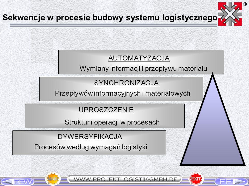 DYWERSYFIKACJA Procesów według wymagań logistyki UPROSZCZENIE Struktur i operacji w procesach SYNCHRONIZACJA Przepływów informacyjnych i materiałowych