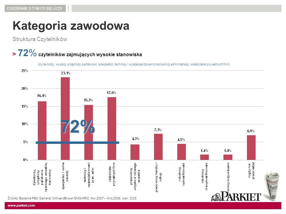 www.parkiet.com Kategoria zawodowa Struktura Czytelników > 72% czytelników zajmujących wysokie stanowiska (dyrektorzy, wysocy urzędnicy państwowi, spe