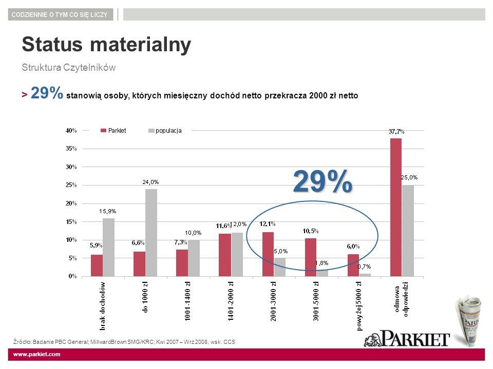 www.parkiet.com Status materialny Struktura Czytelników > 29% stanowią osoby, których miesięczny dochód netto przekracza 2000 zł netto 29% Źródło: Bad