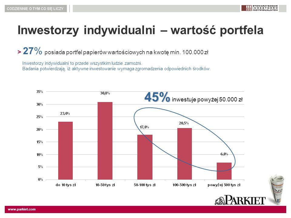 www.parkiet.com Inwestorzy indywidualni – wartość portfela > 27% posiada portfel papierów wartościowych na kwotę min. 100.000 zł 45% 45% inwestuje pow