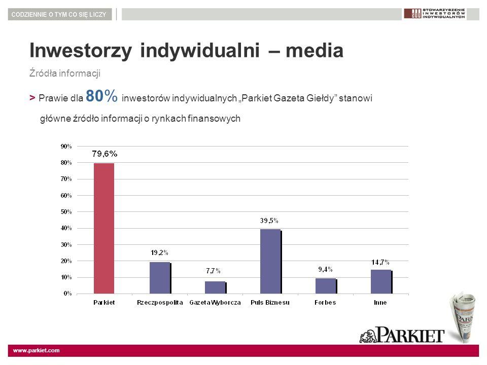 www.parkiet.com Inwestorzy indywidualni – media Źródła informacji > Prawie dla 80% inwestorów indywidualnych Parkiet Gazeta Giełdy stanowi główne źród