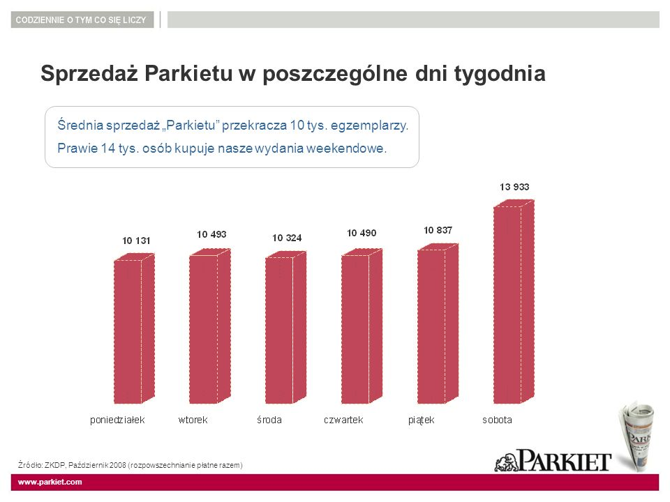 www.parkiet.com Sprzedaż Parkietu w poszczególne dni tygodnia Źródło: ZKDP, Październik 2008 (rozpowszechnianie płatne razem) Średnia sprzedaż Parkiet