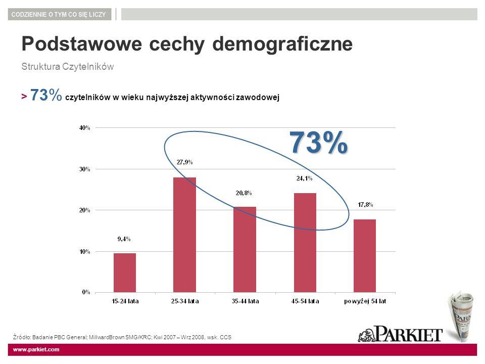 www.parkiet.com Podstawowe cechy demograficzne Struktura Czytelników > 73% czytelników w wieku najwyższej aktywności zawodowej 73% Źródło: Badanie PBC