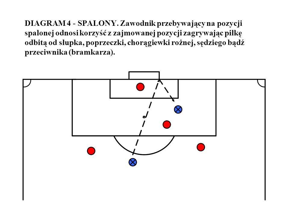 DIAGRAM 4 - SPALONY. Zawodnik przebywający na pozycji spalonej odnosi korzyść z zajmowanej pozycji zagrywając piłkę odbitą od słupka, poprzeczki, chor