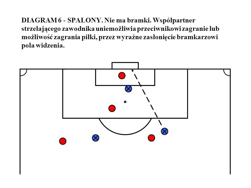 DIAGRAM 6 - SPALONY. Nie ma bramki. Współpartner strzelającego zawodnika uniemożliwia przeciwnikowi zagranie lub możliwość zagrania piłki, przez wyraź