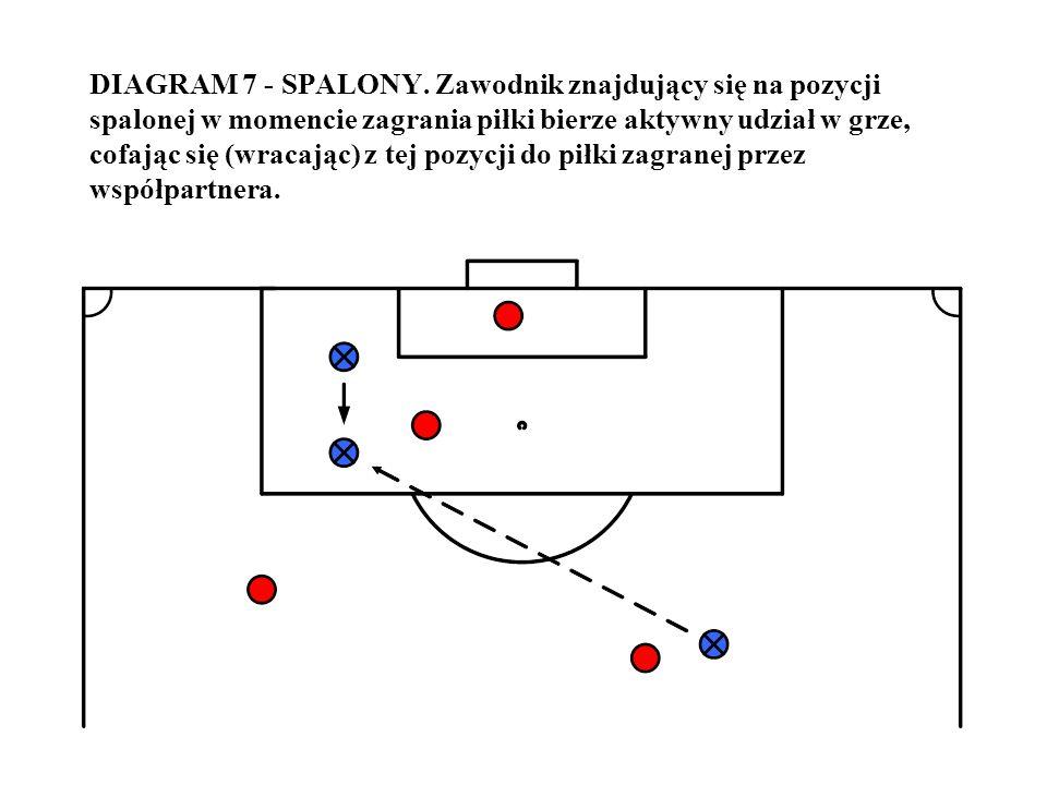 DIAGRAM 7 - SPALONY. Zawodnik znajdujący się na pozycji spalonej w momencie zagrania piłki bierze aktywny udział w grze, cofając się (wracając) z tej