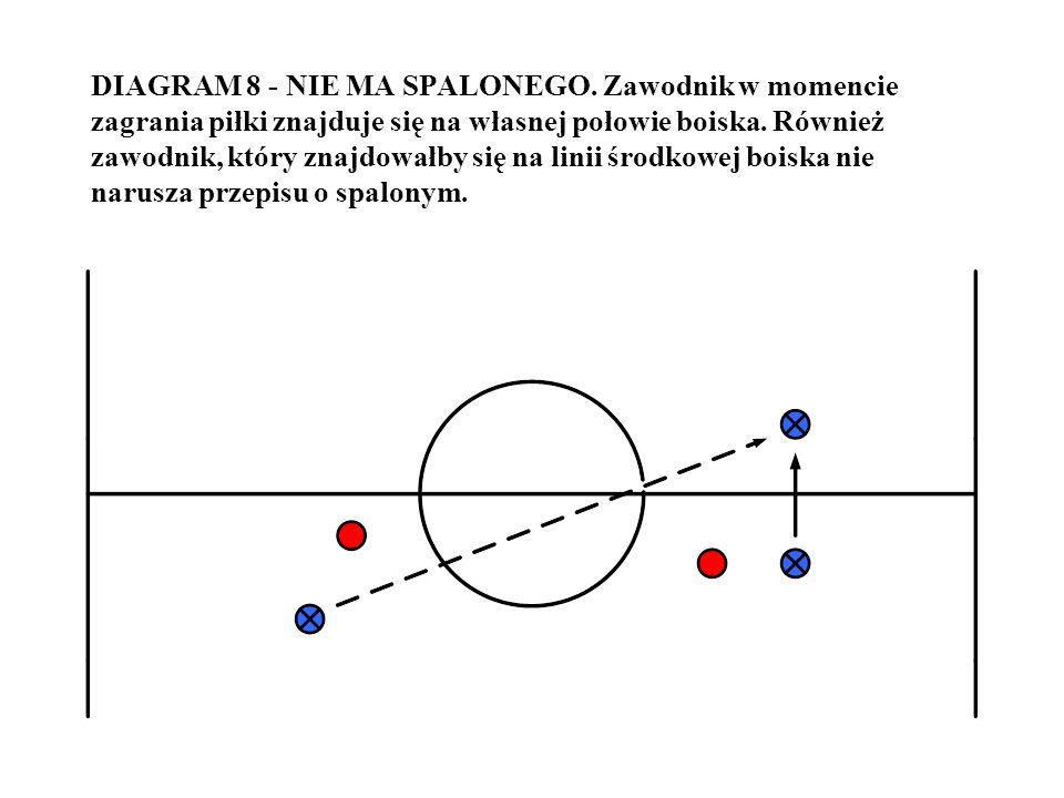 DIAGRAM 8 - NIE MA SPALONEGO. Zawodnik w momencie zagrania piłki znajduje się na własnej połowie boiska. Również zawodnik, który znajdowałby się na li
