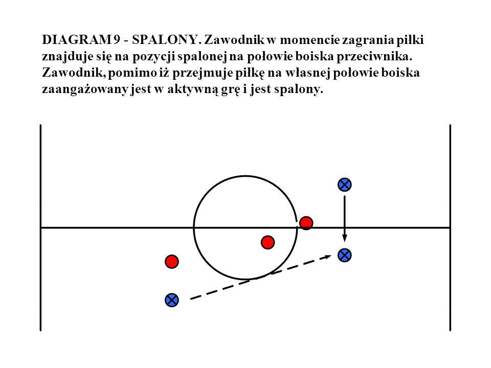 DIAGRAM 9 - SPALONY. Zawodnik w momencie zagrania piłki znajduje się na pozycji spalonej na połowie boiska przeciwnika. Zawodnik, pomimo iż przejmuje