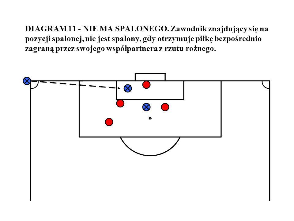 DIAGRAM 11 - NIE MA SPALONEGO. Zawodnik znajdujący się na pozycji spalonej, nie jest spalony, gdy otrzymuje piłkę bezpośrednio zagraną przez swojego w