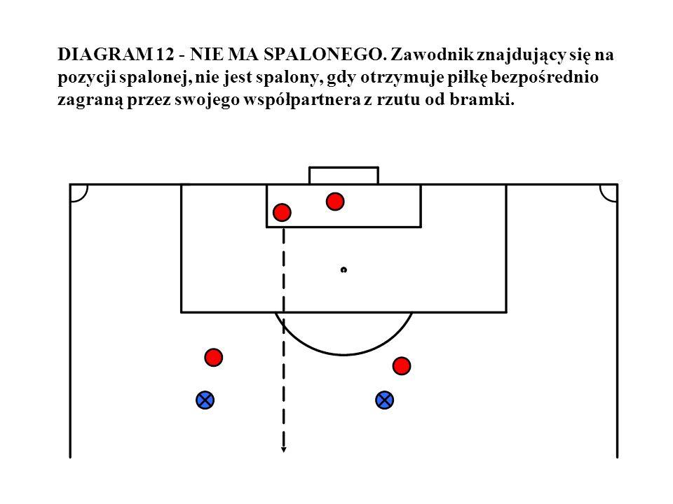 DIAGRAM 12 - NIE MA SPALONEGO. Zawodnik znajdujący się na pozycji spalonej, nie jest spalony, gdy otrzymuje piłkę bezpośrednio zagraną przez swojego w