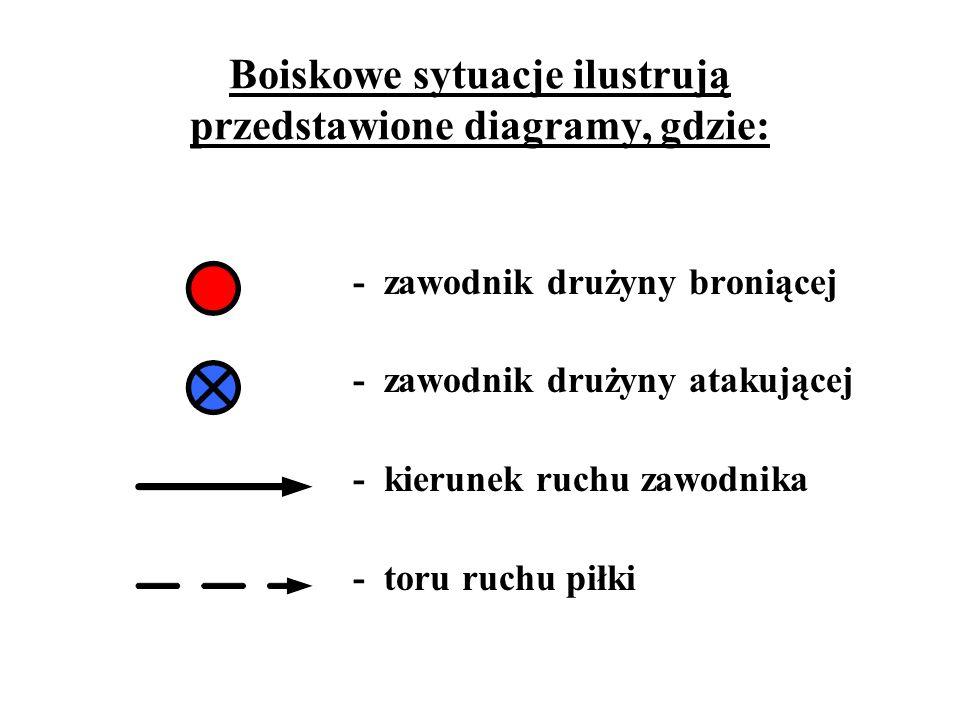 Boiskowe sytuacje ilustrują przedstawione diagramy, gdzie: - zawodnik drużyny broniącej - zawodnik drużyny atakującej - kierunek ruchu zawodnika - tor