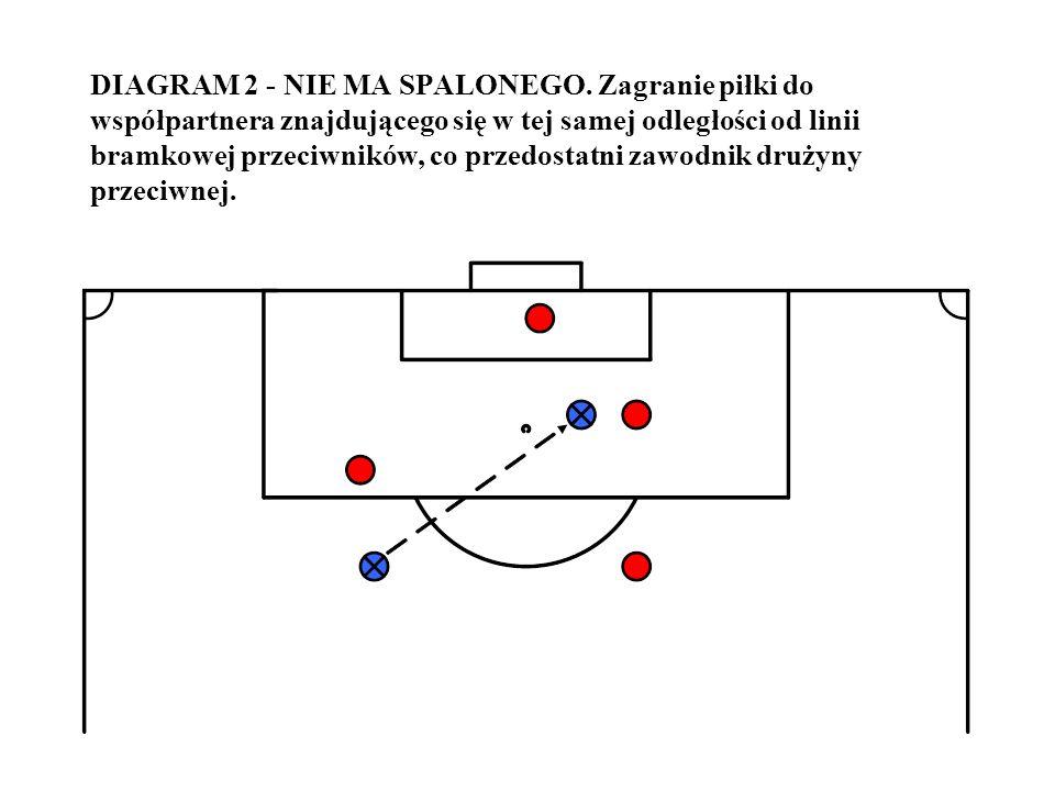 DIAGRAM 3 - NIE MA SPALONEGO.Zagranie piłki do prawidłowo ustawionego współpartnera.