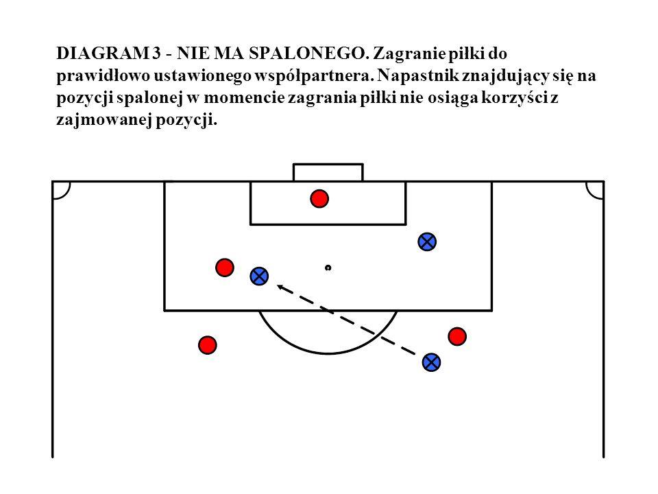 DIAGRAM 3 - NIE MA SPALONEGO. Zagranie piłki do prawidłowo ustawionego współpartnera. Napastnik znajdujący się na pozycji spalonej w momencie zagrania