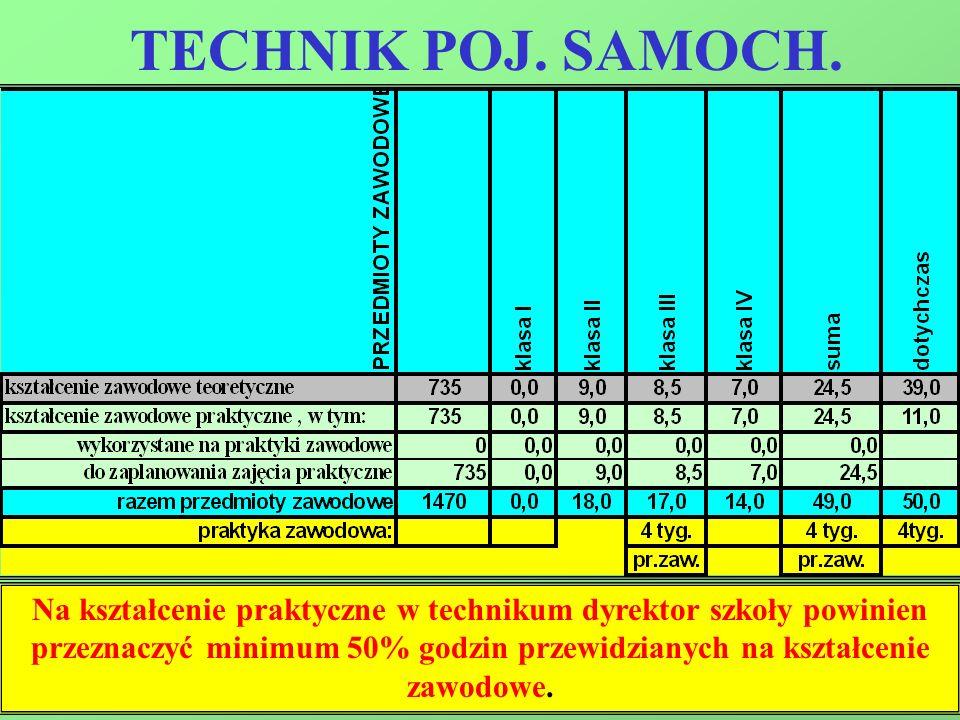 Na kształcenie praktyczne w technikum dyrektor szkoły powinien przeznaczyć minimum 50% godzin przewidzianych na kształcenie zawodowe.