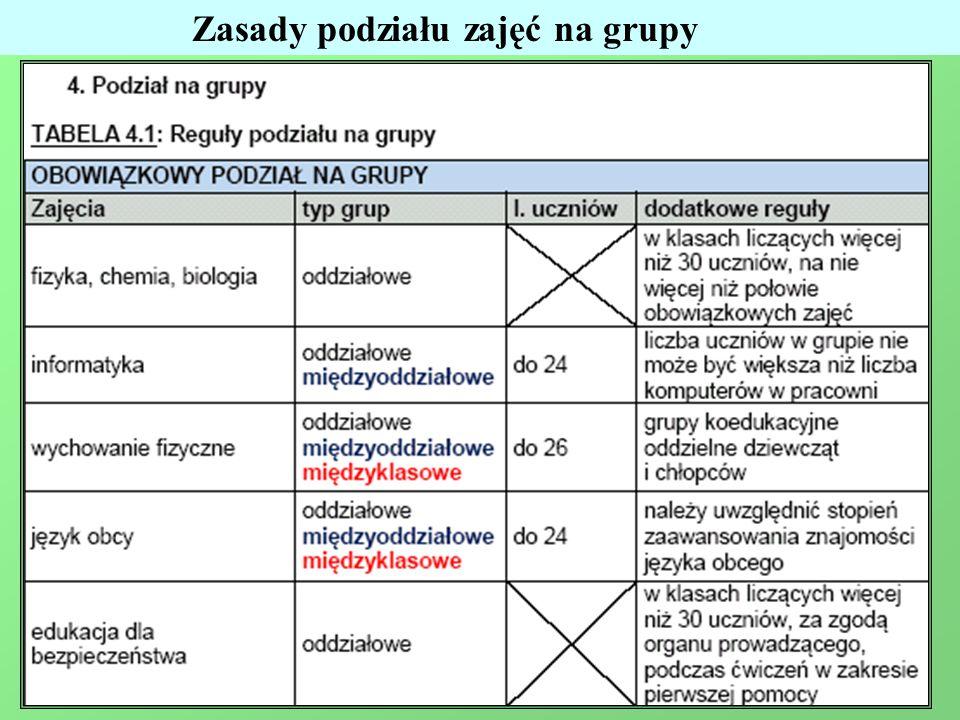 Zasady podziału zajęć na grupy