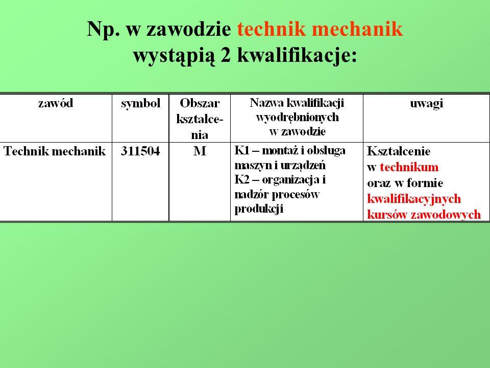 Np. w zawodzie technik mechanik wystąpią 2 kwalifikacje: