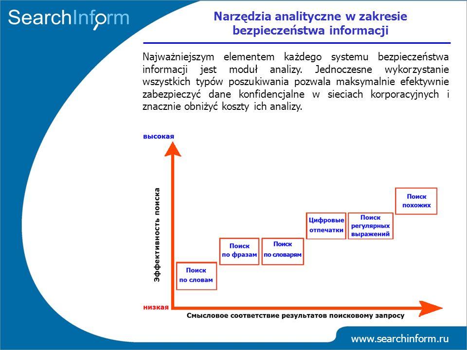 www.searchinform.ru Najważniejszym elementem każdego systemu bezpieczeństwa informacji jest moduł analizy. Jednoczesne wykorzystanie wszystkich typów