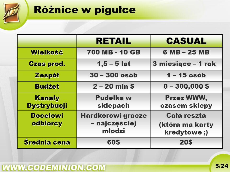 Różnice w pigułceRETAILCASUAL Wielkość700 MB - 10 GB6 MB – 25 MB Czas prod. 1,5 – 5 lat3 miesiące – 1 rok Zespół30 – 300 osób1 – 15 osób Budżet2 – 20