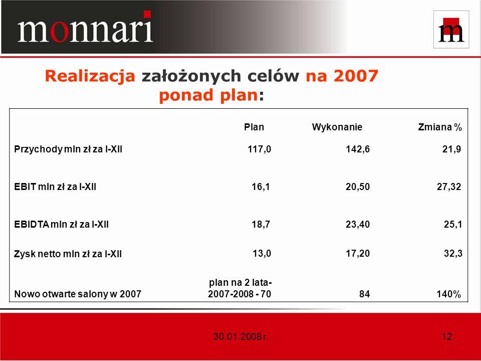 30.01.2008 r.12 Realizacja założonych celów na 2007 ponad plan: Plan Wykonanie Zmiana % Przychody mln zł za I-XII117,0142,621,9 EBIT mln zł za I-XII 1