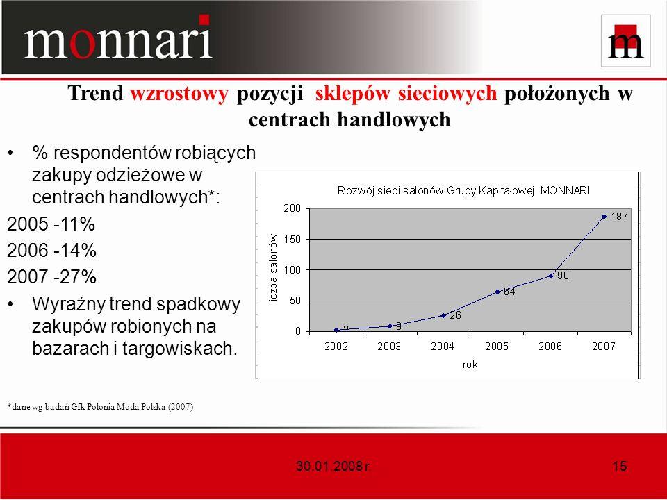 30.01.2008 r.15 Trend wzrostowy pozycji sklepów sieciowych położonych w centrach handlowych % respondentów robiących zakupy odzieżowe w centrach handl