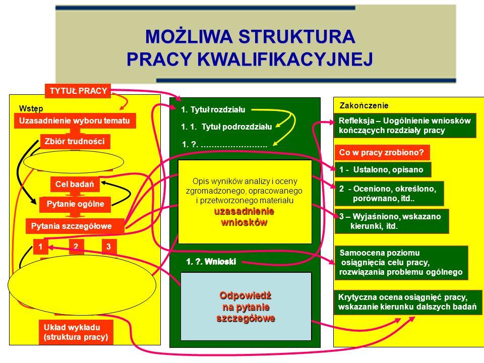 Wstęp Przedmiot badań Problem ogólny MOŻLIWA STRUKTURA PRACY KWALIFIKACYJNEJ Uzasadnienie wyboru tematu Zbiór trudności Układ wykładu (struktura pracy