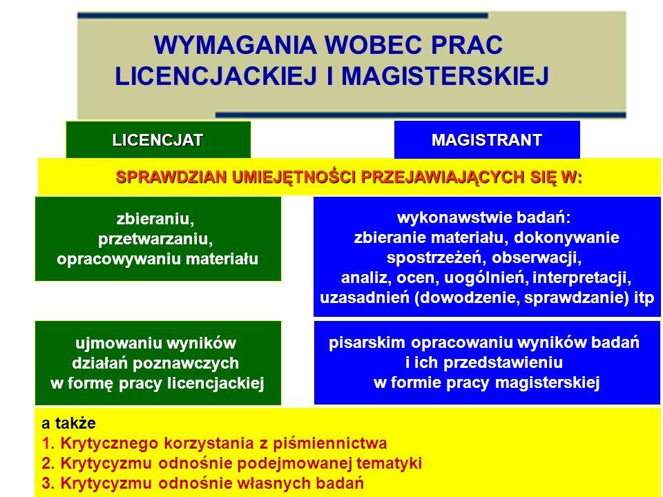WYMAGANIA WOBEC PRAC LICENCJACKIEJ I MAGISTERSKIEJ SPRAWDZIAN UMIEJĘTNOŚCI PRZEJAWIAJĄCYCH SIĘ W: LICENCJATMAGISTRANT zbieraniu, przetwarzaniu, opraco