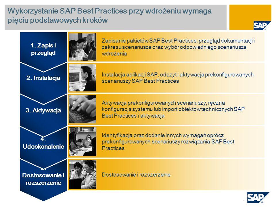 Wykorzystanie SAP Best Practices przy wdrożeniu wymaga pięciu podstawowych kroków 5. Dostosowanie i rozszerzenie 4. Udoskonalenie 3. Aktywacja 2. Inst