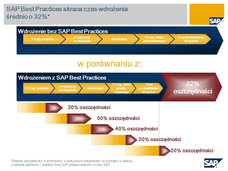 Wdrożenie bez SAP Best Practices SAP Best Practices skraca czas wdrożenia średnio o 32%* Start produktywny i Wsparcie Przyg. startu produktywnego Real