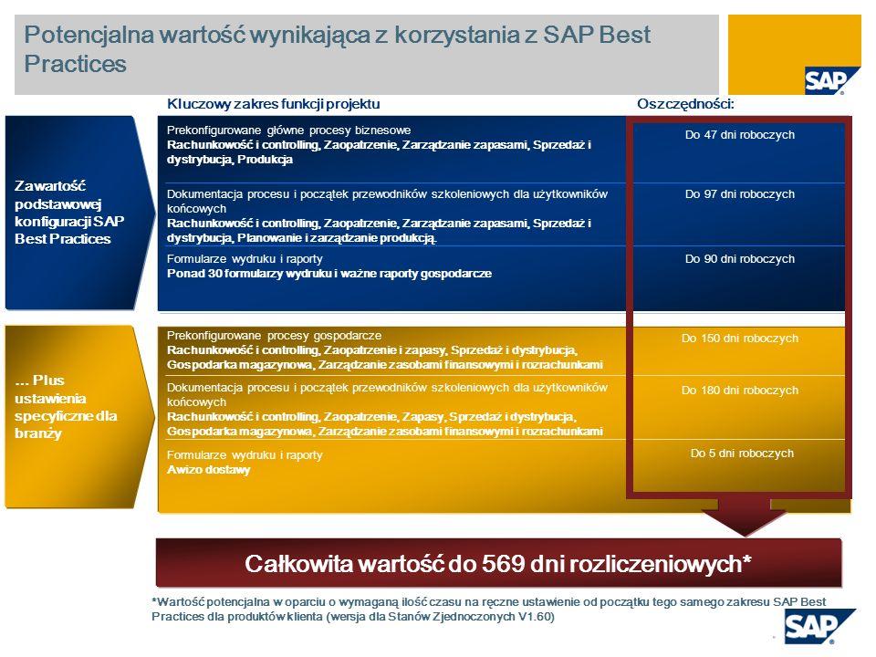 Potencjalna wartość wynikająca z korzystania z SAP Best Practices Prekonfigurowane główne procesy biznesowe Rachunkowość i controlling, Zaopatrzenie,