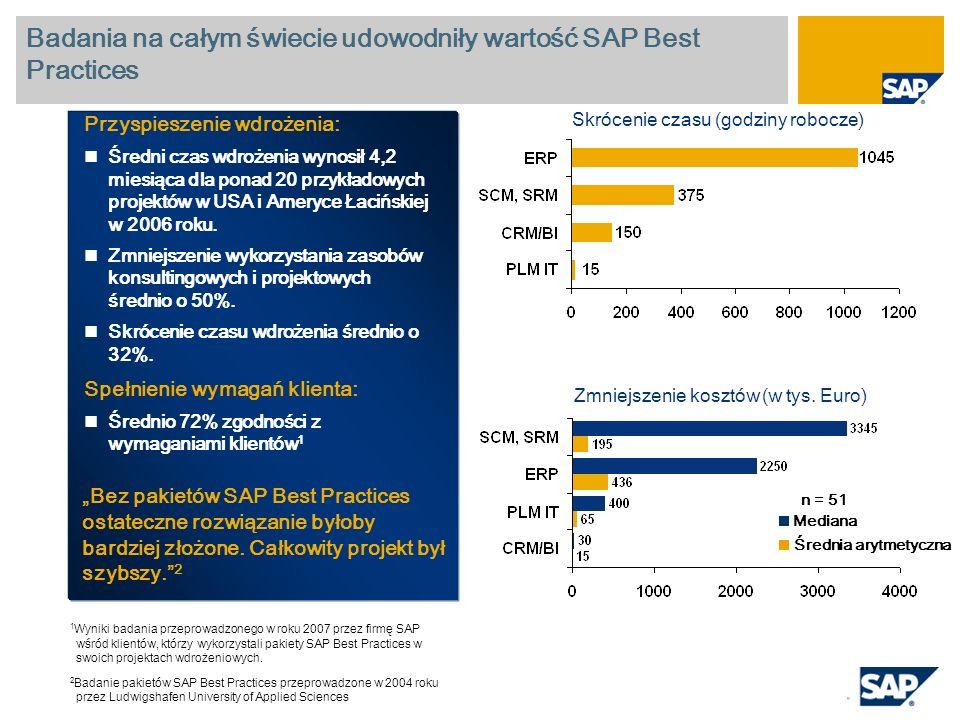 Przyspieszenie wdrożenia: Średni czas wdrożenia wynosił 4,2 miesiąca dla ponad 20 przykładowych projektów w USA i Ameryce Łacińskiej w 2006 roku. Zmni