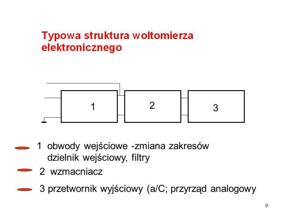 9 1 2 3 1 obwody wejściowe -zmiana zakresów dzielnik wejściowy, filtry 2 wzmacniacz 3 przetwornik wyjściowy (a/C; przyrząd analogowy