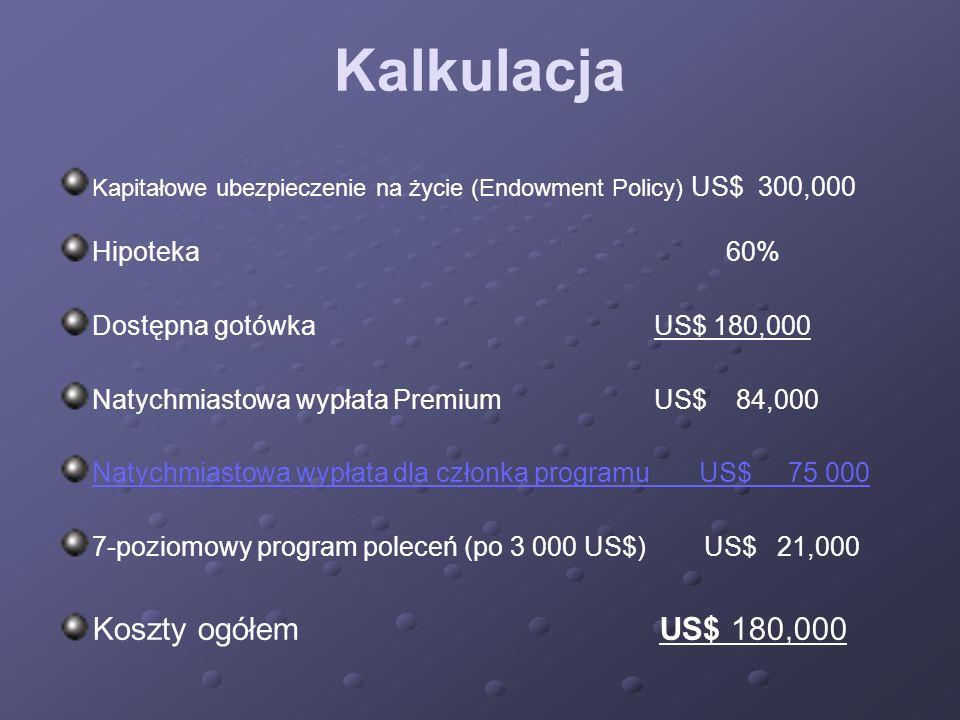 Kalkulacja Kapitałowe ubezpieczenie na życie (Endowment Policy) US$ 300,000 Hipoteka 60% Dostępna gotówka US$ 180,000 Natychmiastowa wypłata Premium U