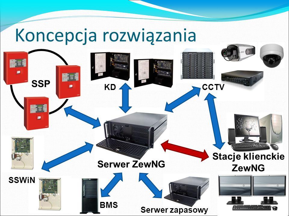 Architektura klient-serwer Centralnie przechowywana konfiguracja central, dane o użytkownikach, wszystkie zdarzenia – relacyjna baza danych Dowolna liczba klientów – terminali użytkownika mających dostęp do funkcji systemu w zależności od uprawnień