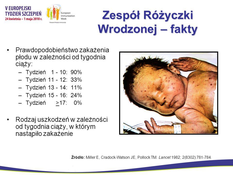 Zespół Różyczki Wrodzonej – fakty Prawdopodobieństwo zakażenia płodu w zależności od tygodnia ciąży: –Tydzień 1 - 10: 90% –Tydzień 11 - 12: 33% –Tydzi