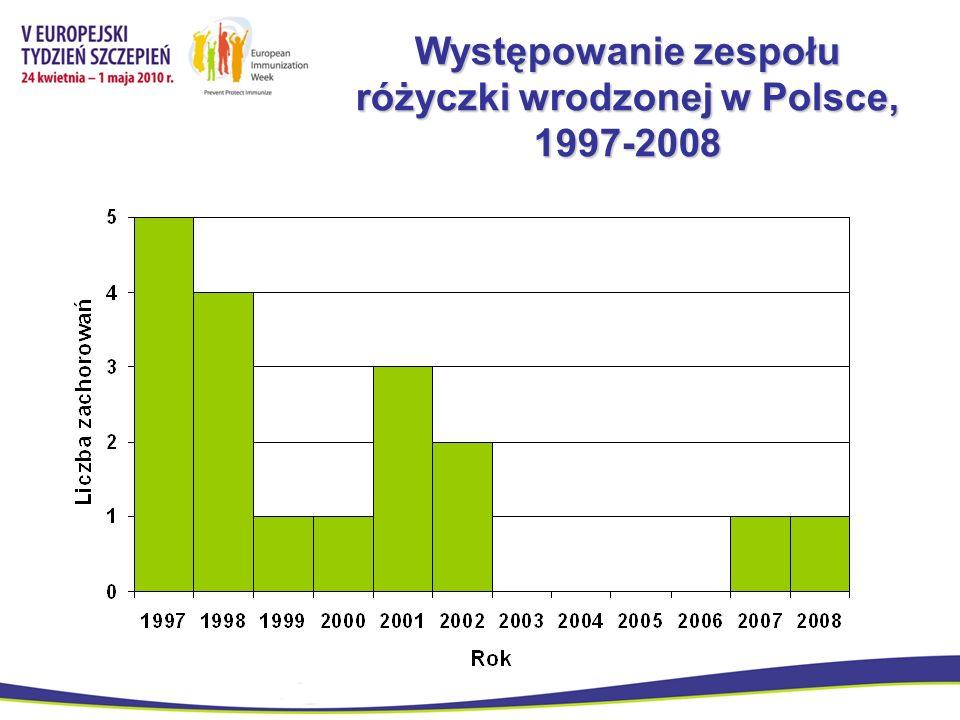 Występowanie zespołu różyczki wrodzonej w Polsce, 1997-2008