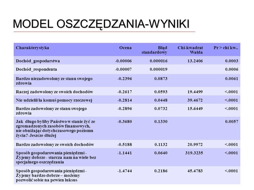 MODEL OSZCZĘDZANIA-WYNIKI CharakterystykaOcenaBłąd standardowy Chi-kwadrat Walda Pr > chi kw.. Dochód_gospodarstwa-0.000060.00001613.24060.0003 Dochód