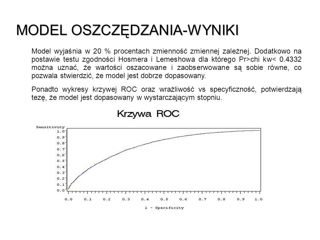 MODEL OSZCZĘDZANIA -WYNIKI Model wyjaśnia w 20 % procentach zmienność zmiennej zależnej. Dodatkowo na postawie testu zgodności Hosmera i Lemeshowa dla