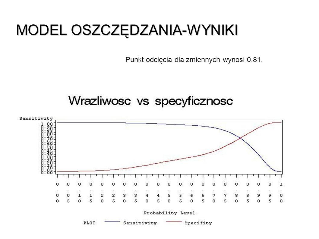 MODEL OSZCZĘDZANIA -WYNIKI Punkt odcięcia dla zmiennych wynosi 0.81.