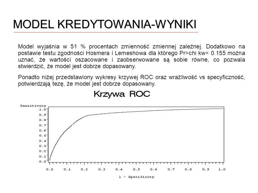 MODEL KREDYTOWANIA-WYNIKI Model wyjaśnia w 51 % procentach zmienność zmiennej zależnej. Dodatkowo na postawie testu zgodności Hosmera i Lemeshowa dla