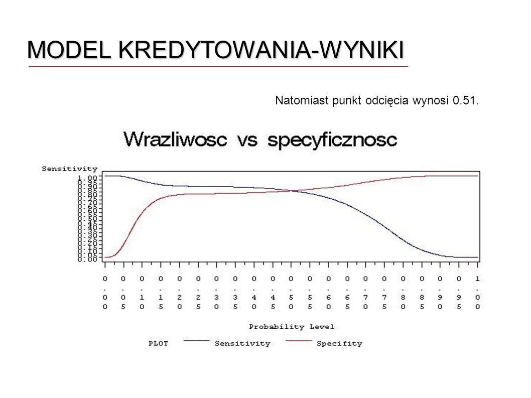 MODEL KREDYTOWANIA-WYNIKI Natomiast punkt odcięcia wynosi 0.51.