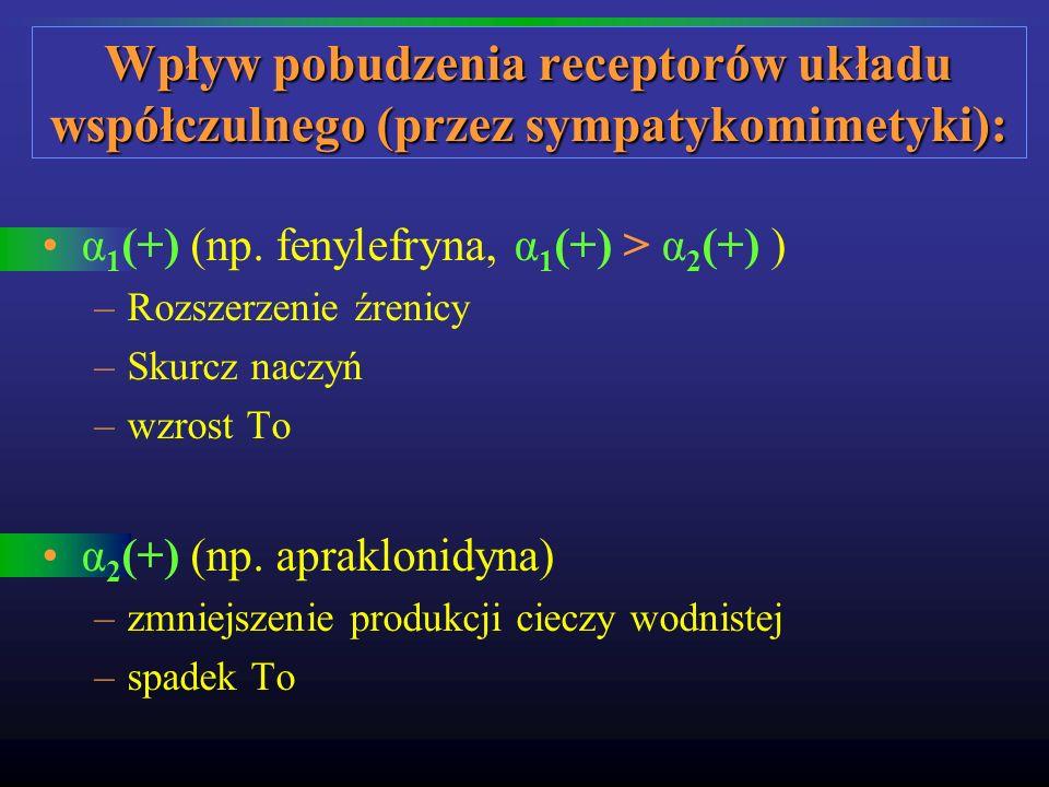 α 1 (+) (np. fenylefryna, α 1 (+) > α 2 (+) ) –Rozszerzenie źrenicy –Skurcz naczyń –wzrost To α 2 (+) (np. apraklonidyna) –zmniejszenie produkcji ciec