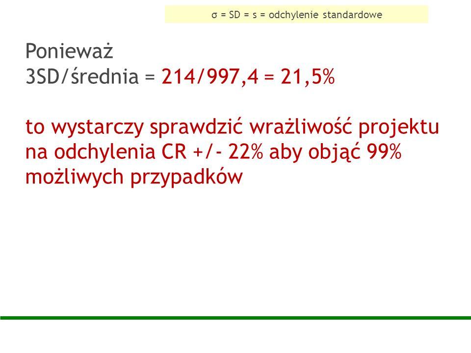 Ponieważ 3SD/średnia = 214/997,4 = 21,5% to wystarczy sprawdzić wrażliwość projektu na odchylenia CR +/- 22% aby objąć 99% możliwych przypadków σ = SD