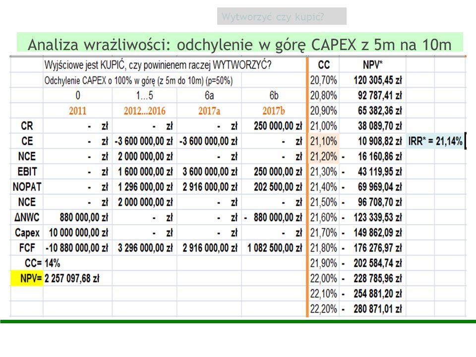 Analiza wrażliwości: odchylenie w górę CAPEX z 5m na 10m Wytworzyć czy kupić?