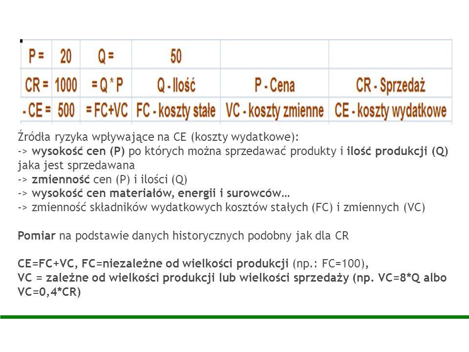 Źródła ryzyka wpływające na CE (koszty wydatkowe): -> wysokość cen (P) po których można sprzedawać produkty i ilość produkcji (Q) jaka jest sprzedawan