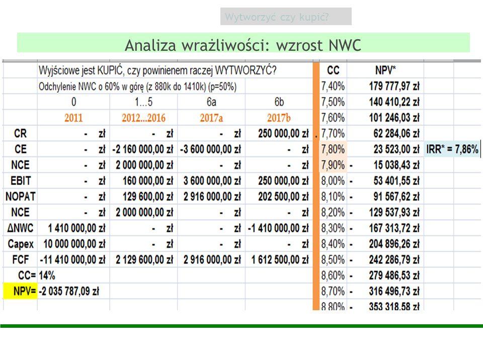 Analiza wrażliwości: wzrost NWC Wytworzyć czy kupić?