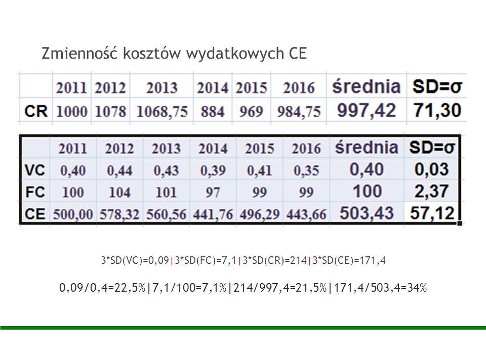 Zmienność kosztów wydatkowych CE 3*SD(VC)=0,09|3*SD(FC)=7,1|3*SD(CR)=214|3*SD(CE)=171,4 0,09/0,4=22,5%|7,1/100=7,1%|214/997,4=21,5%|171,4/503,4=34%