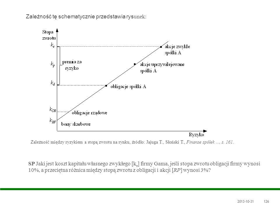 2013-10-31126 Zależność tę schematycznie przedstawia rys unek: Zależność między ryzykiem a stopą zwrotu na rynku, źródło: Jajuga T., Słoński T., Finan