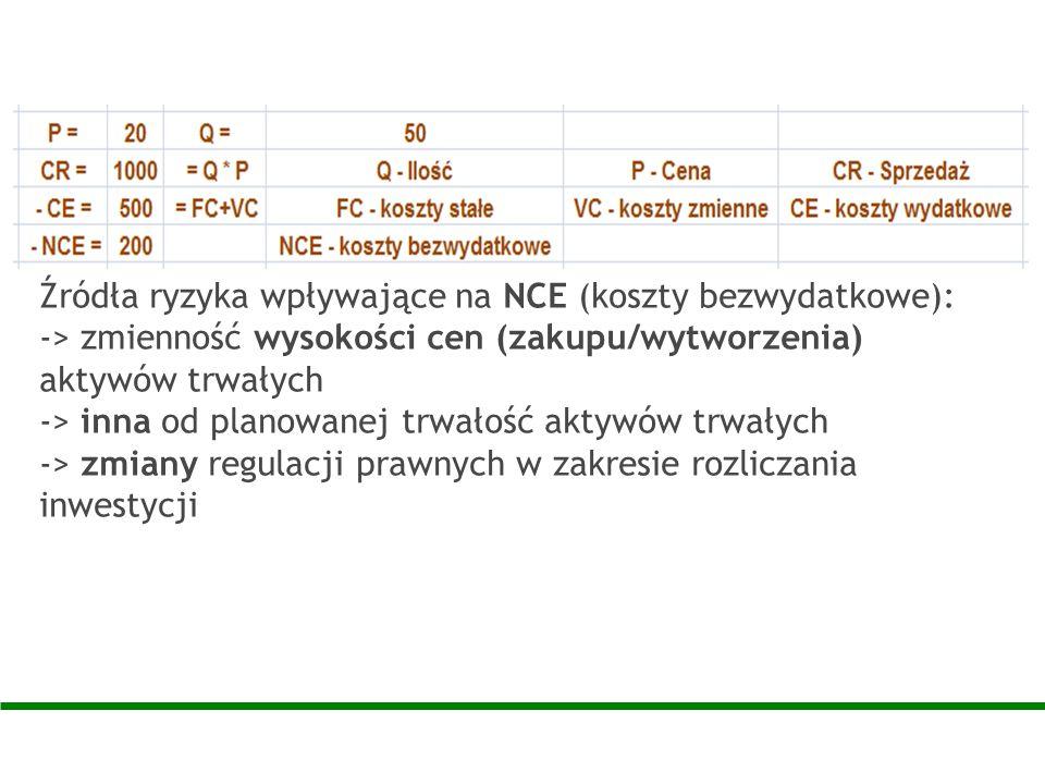 Źródła ryzyka wpływające na NCE (koszty bezwydatkowe): -> zmienność wysokości cen (zakupu/wytworzenia) aktywów trwałych -> inna od planowanej trwałość